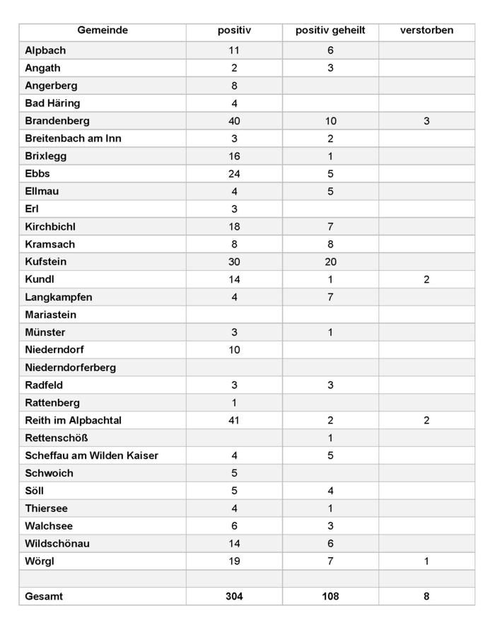 Corona-Infektionsbericht 4.4.2020